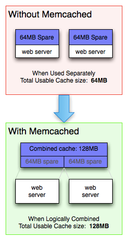 memcached-usage